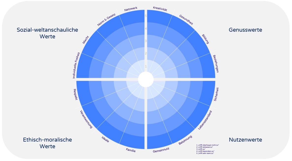 KODE®- Wertekreis der vier Grundwerte